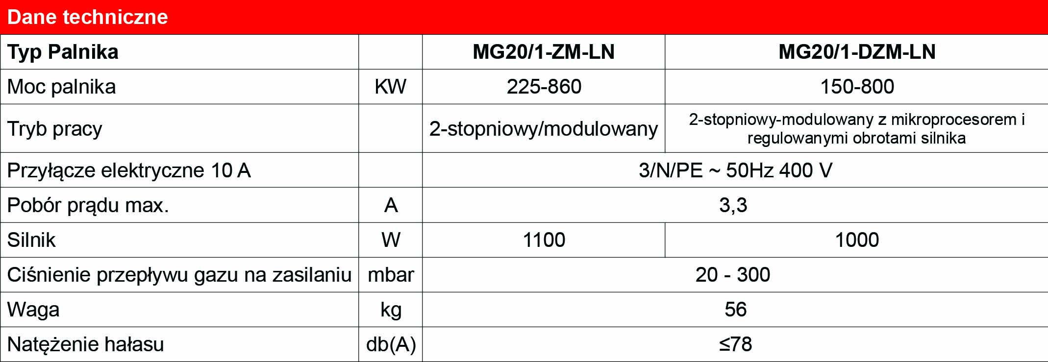 dane_techniczne_MG20_1-ZM-LN